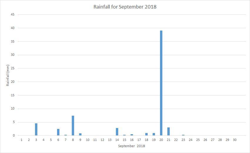 Rainfall September 2018