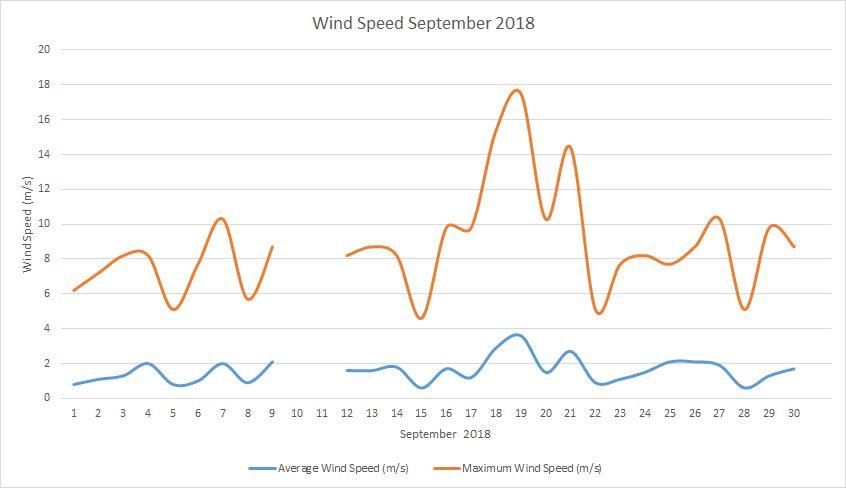 Wind Speed September 2018