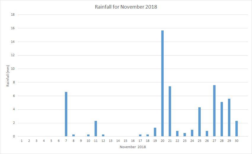 Rainfall November 2018