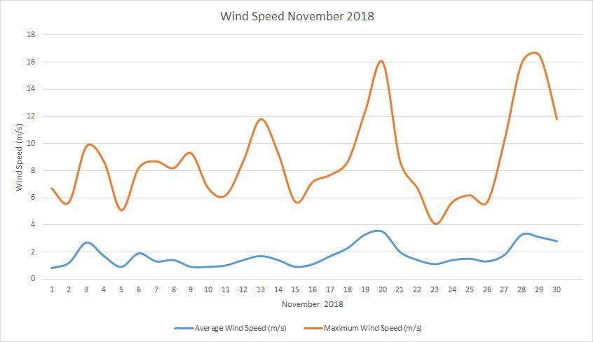 Wind Speed November 2018