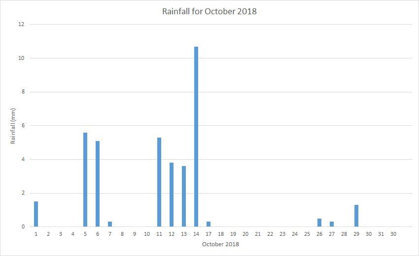 Rainfall October 2018