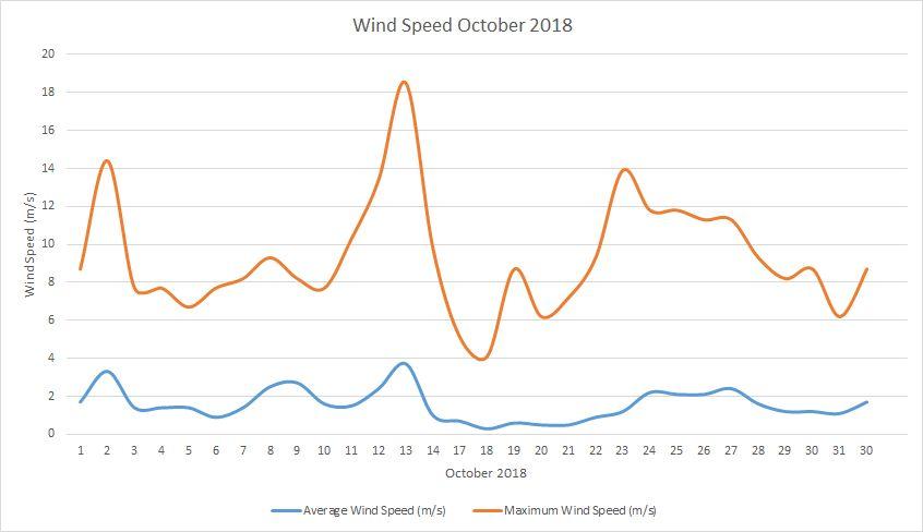 Wind Speed October 2018