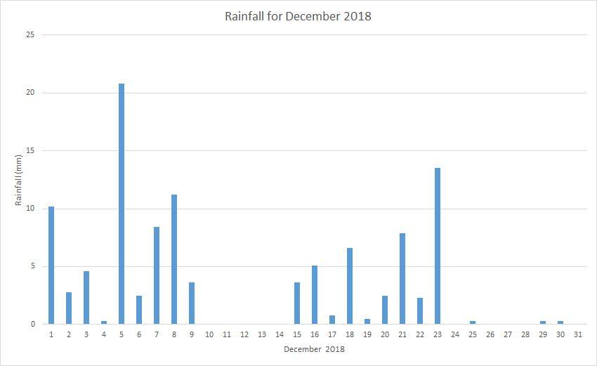 Rainfall December 2018