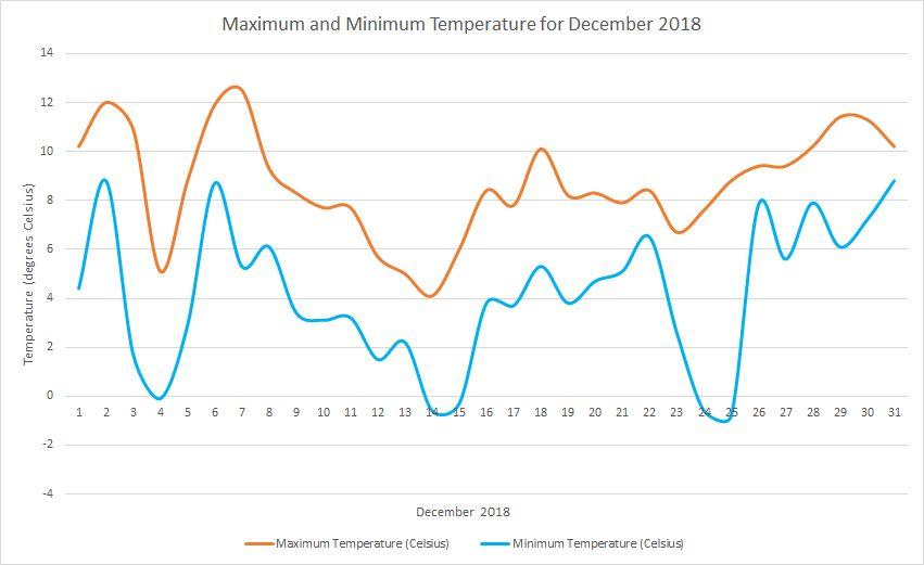 Temperature December 2018