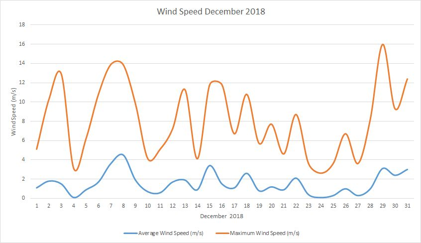 Windspeed December 2018