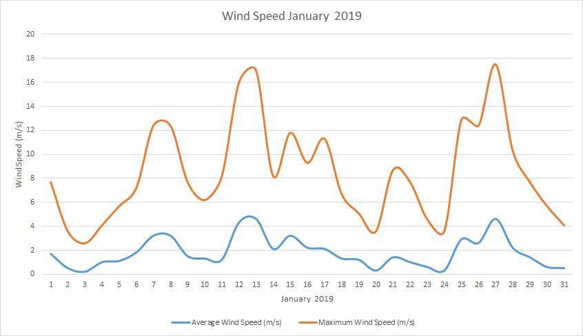 Windspeed January 2019