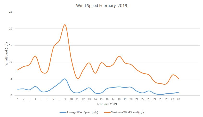 Windspeed February 2019