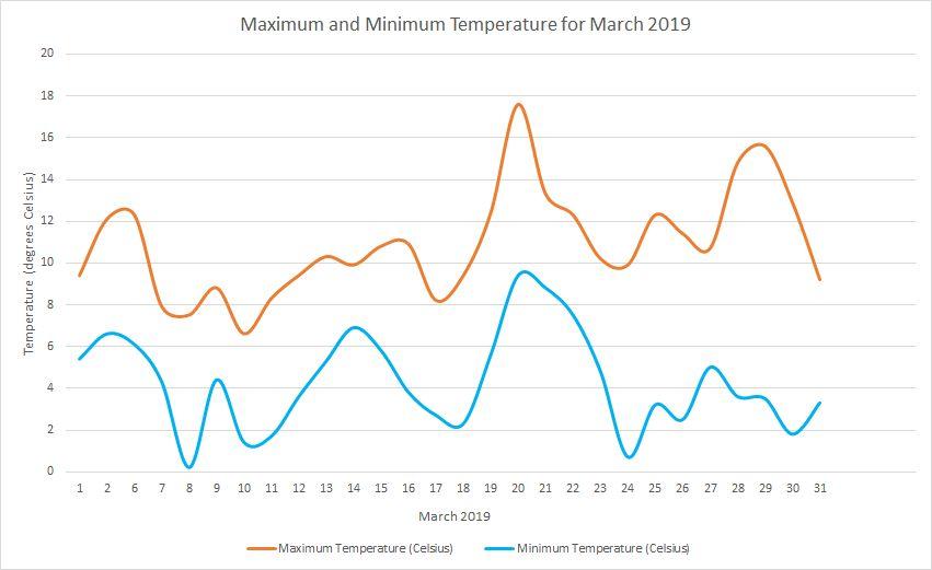 Temperature March 2019