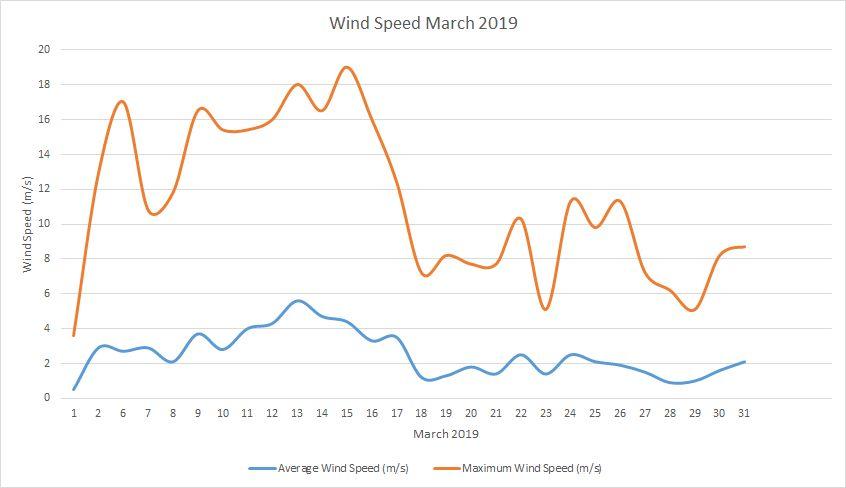 Windspeed March 2019
