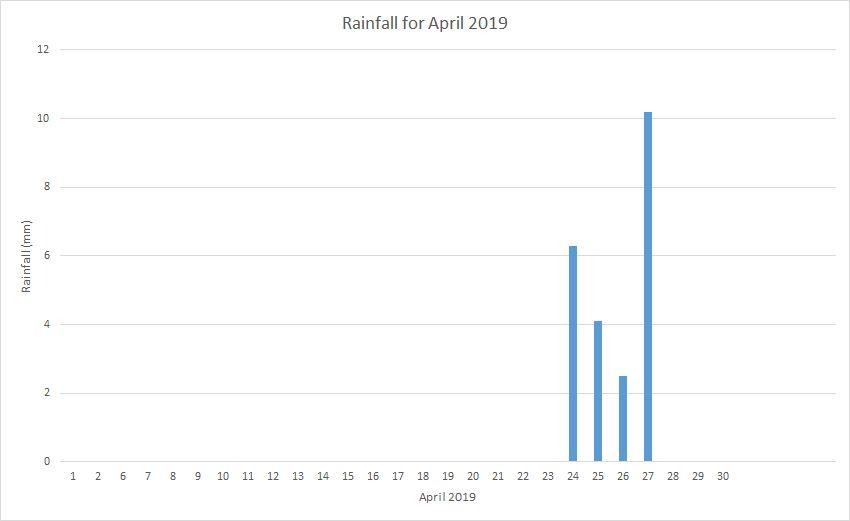 Rainfall April 2019