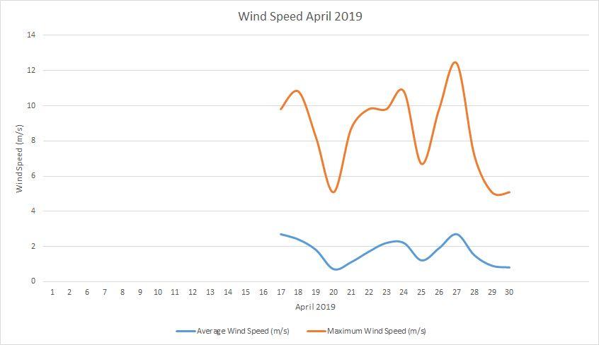 Windspeed April 2019