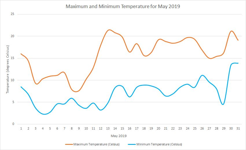 Temperature May 2019