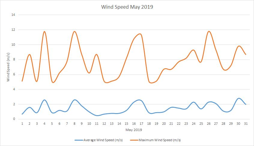 Windspeed May 2019
