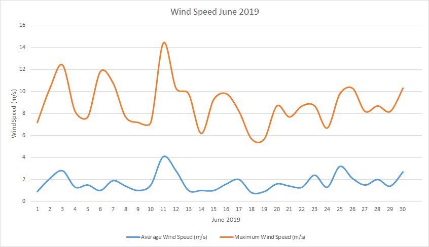 Windspeed June 2019