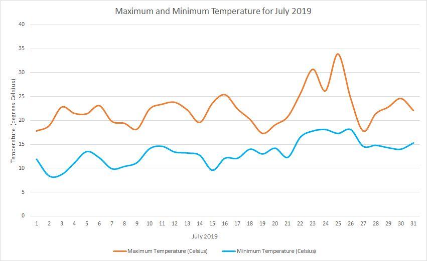 Temperature July 2019