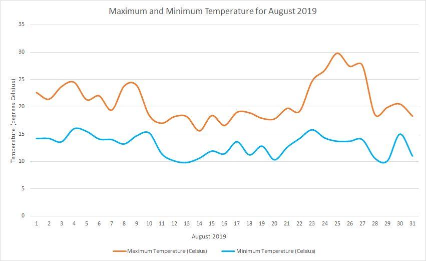 Temperature August 2019