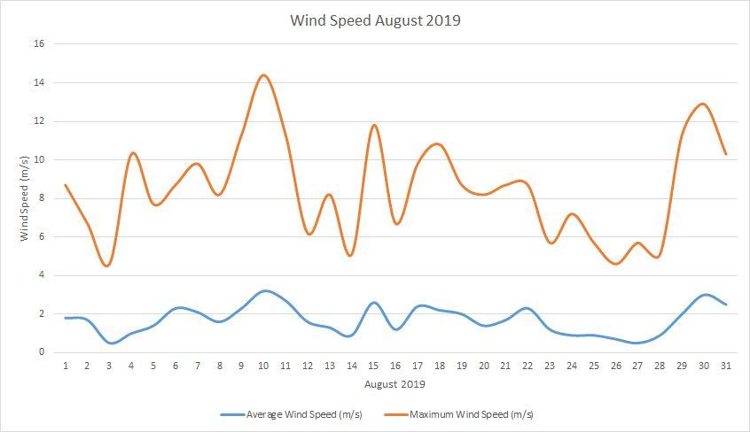 Windspeed August 2019
