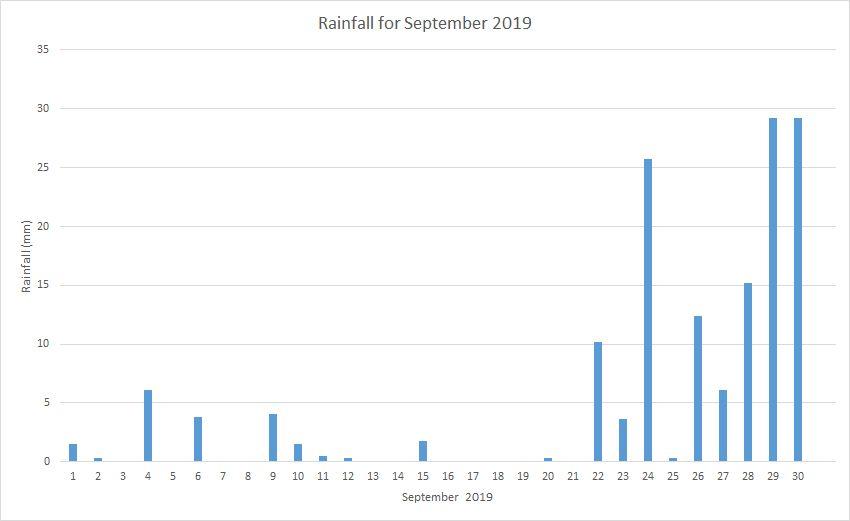 Rainfall September 2019