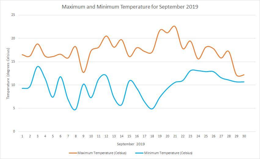 Temperature September 2019