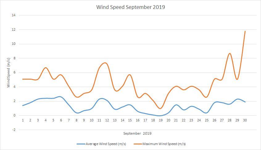 Windspeed September 2019