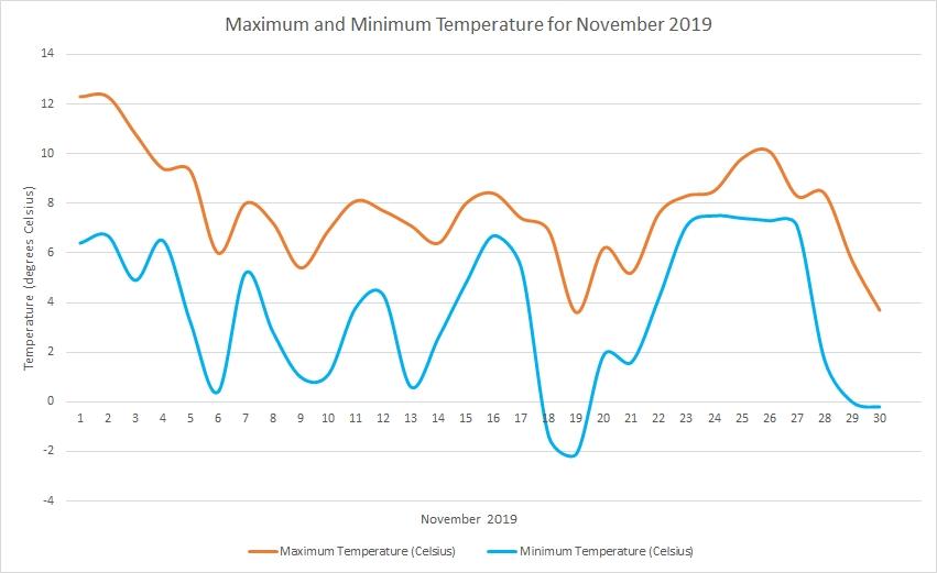 Temperature November 2019