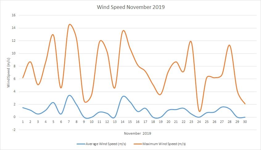 Windspeed November 2019