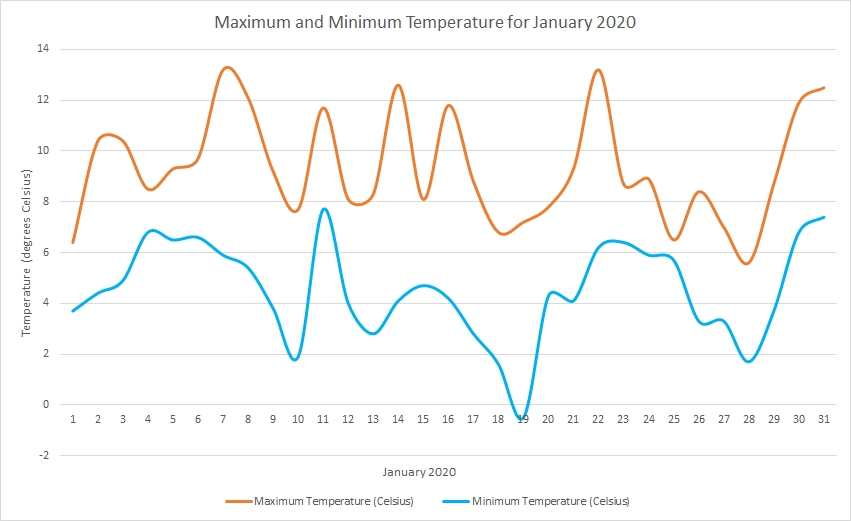 Temperature January 2020