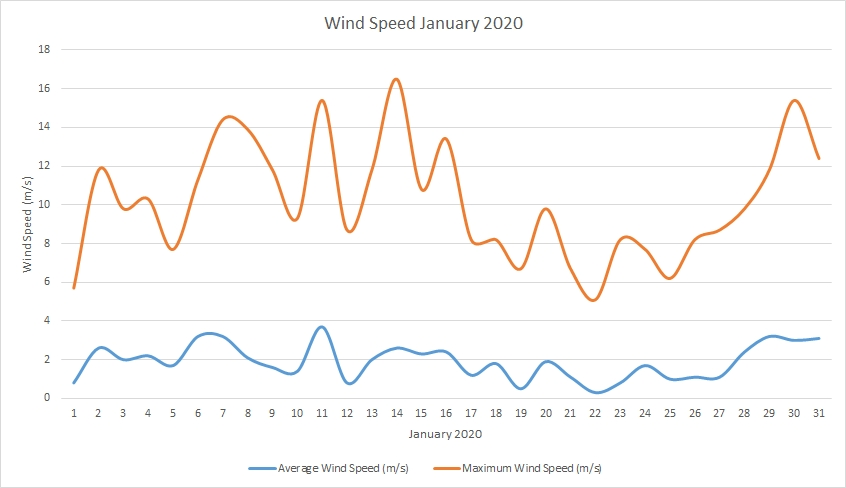 Windspeed January 2020