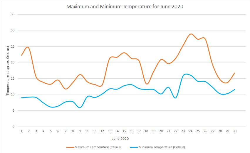 Temperature June 2020