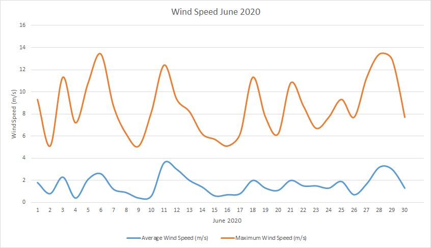 Windspeed June 2020