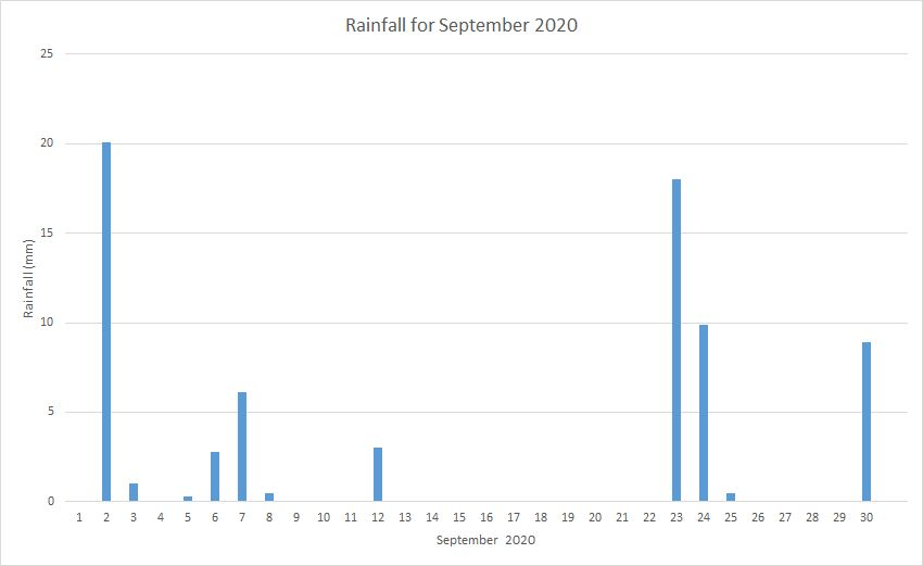 Rainfall September 2020