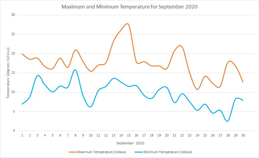 Temperature September 2020