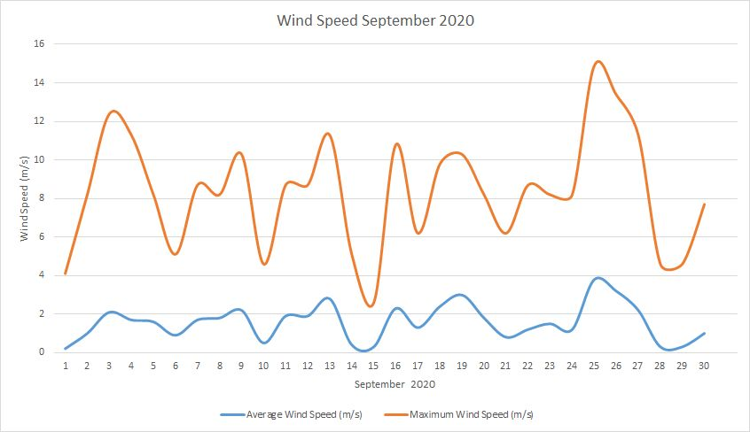 Windspeed September 2020