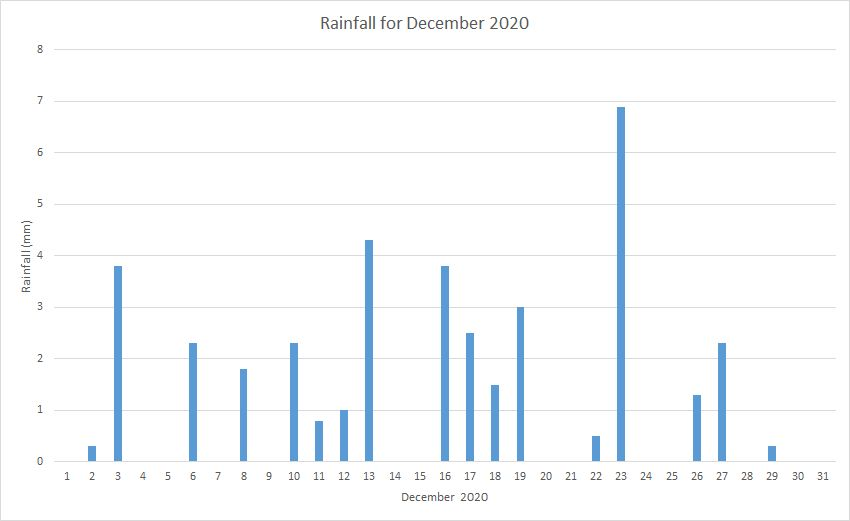 Rainfall December 2020