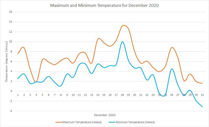 Temperature December 2020
