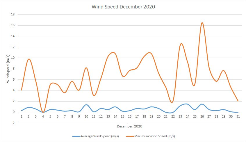 Windspeed December 2020