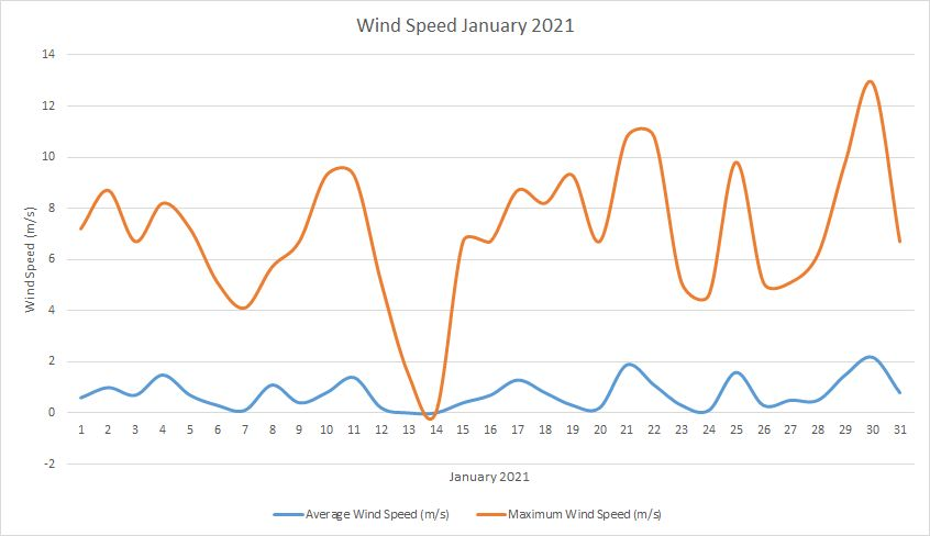 Windspeed January 2021