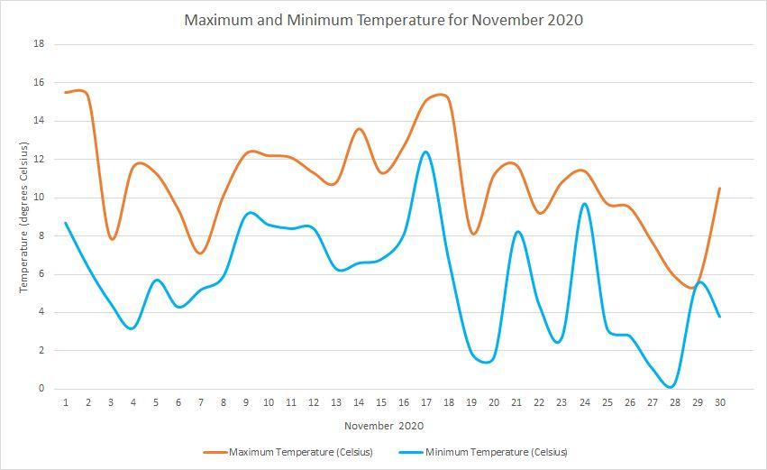 Temperature November 2020