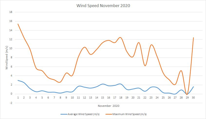 Windspeed November 2020