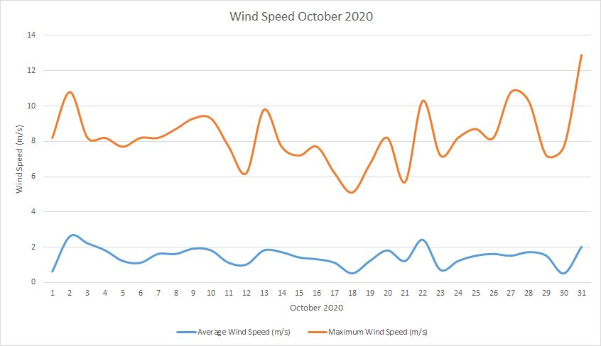 Windspeed October 2020