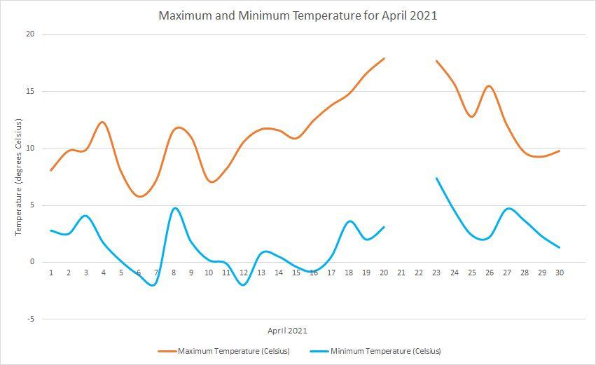 Temperature April 2021