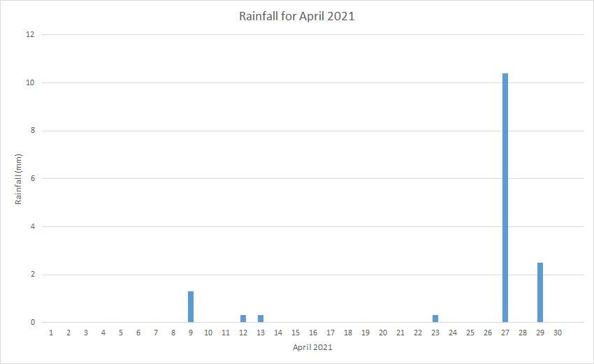 Rainfall April 2021