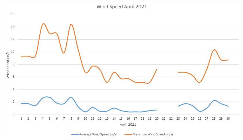 Windspeed April 2021