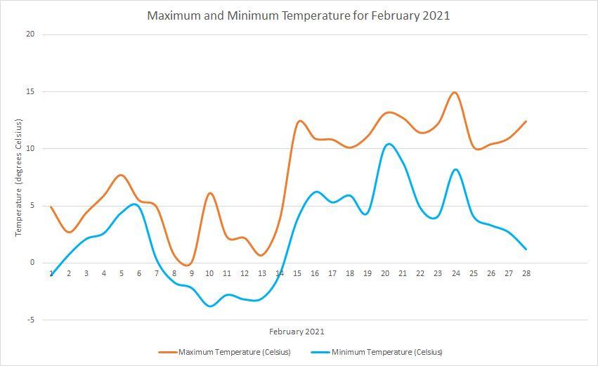 Temperature February 2021
