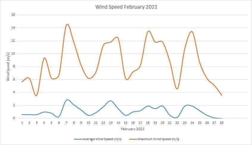 Windspeed February 2021