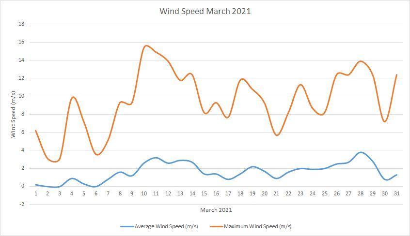 Windspeed March 2021