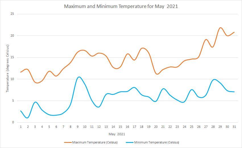Temperature May 2021