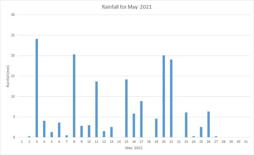 Rainfall May 2021