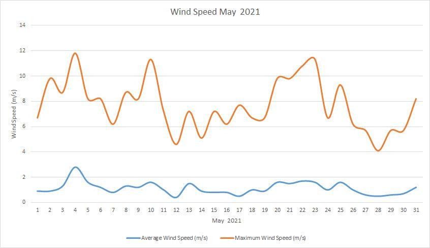 Windspeed May 2021