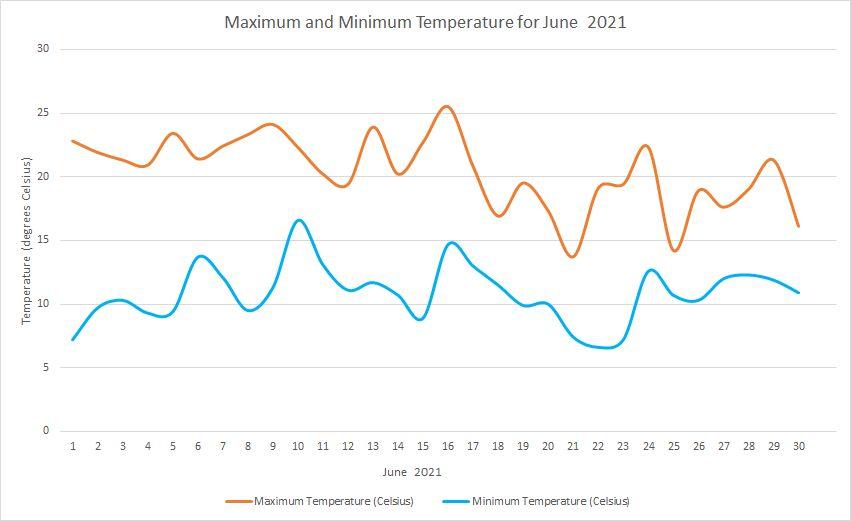 Temperature June 2021